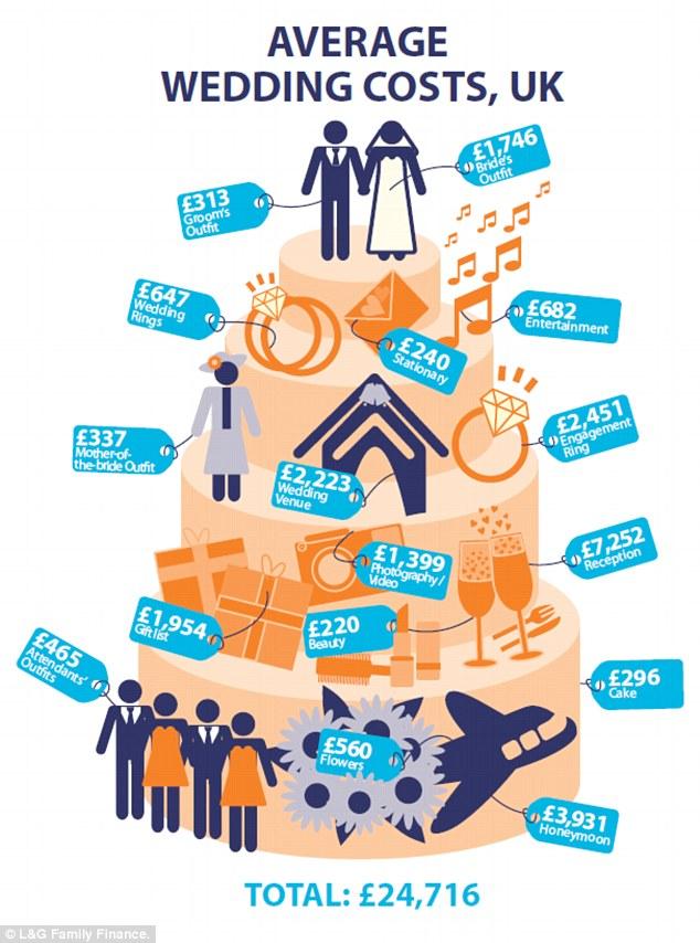 Wedding costs infographic
